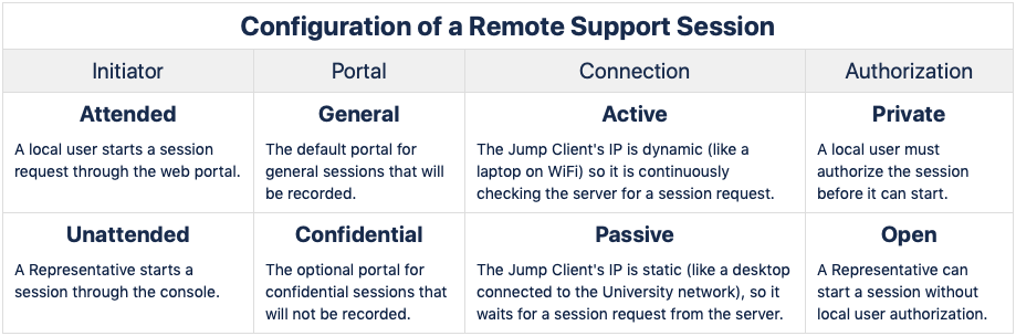 Remote Support Session Configuration